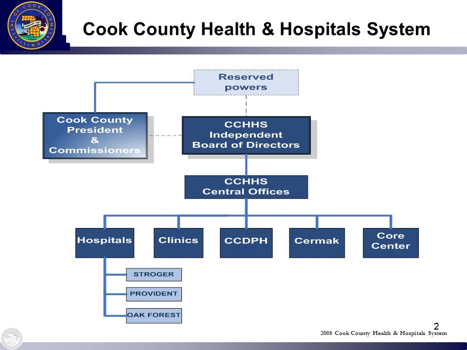 22 Cook County Health & Hospitals System 2008 Cook County Health & Hospitals System