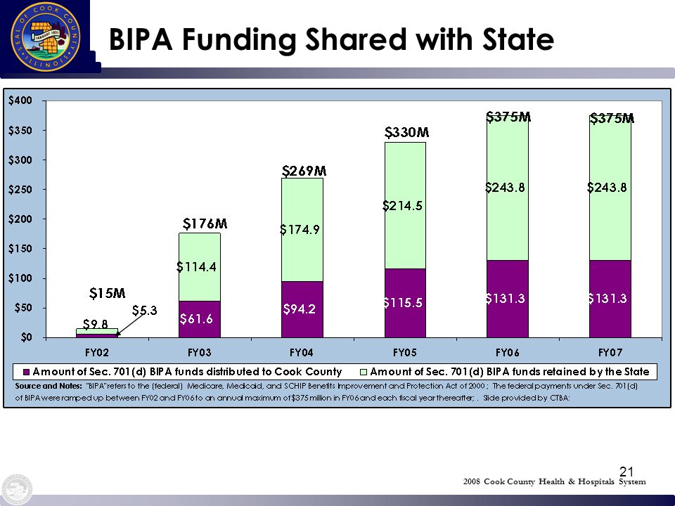 21 BIPA Funding Shared with State 2008 Cook County Health & Hospitals System