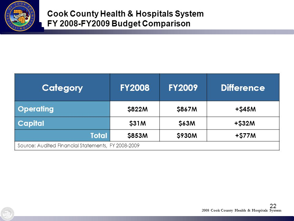 22 Cook County Health & Hospitals System FY 2008-FY2009 Budget Comparison CategoryFY2008FY2009Difference Operating $822M $867M +$45M Capital $31M $63M