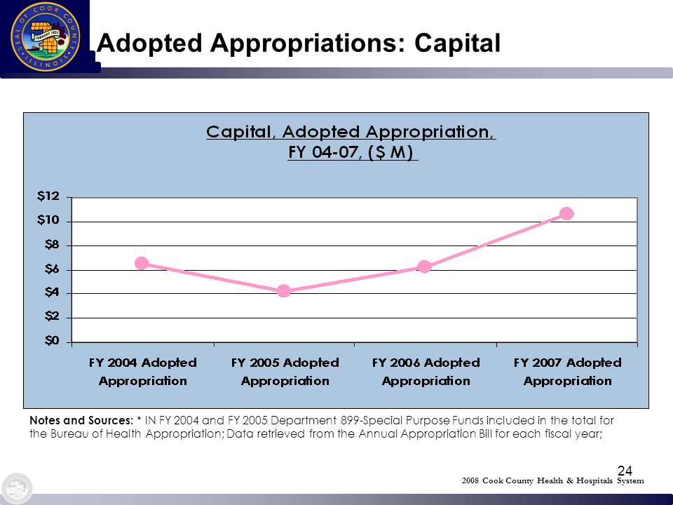 24 Adopted Appropriations: Capital 2008 Cook County Health & Hospitals System Notes and Sources: * IN FY 2004 and FY 2005 Department 899-Special Purpo