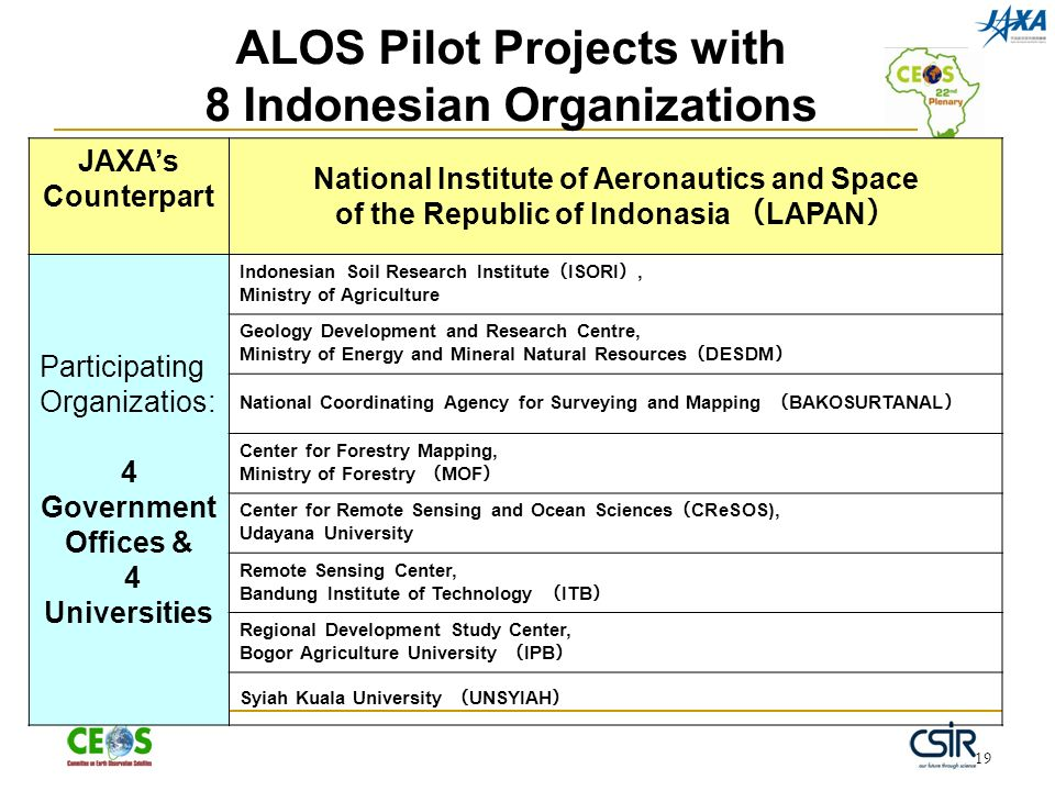 19 ALOS Pilot Projects with 8 Indonesian Organizations JAXAs Counterpart National Institute of Aeronautics and Space of the Republic of Indonasia LAPAN Participating Organizatios: 4 Government Offices & 4 Universities Indonesian Soil Research Institute ISORI, Ministry of Agriculture Geology Development and Research Centre, Ministry of Energy and Mineral Natural Resources DESDM National Coordinating Agency for Surveying and Mapping BAKOSURTANAL Center for Forestry Mapping, Ministry of Forestry MOF Center for Remote Sensing and Ocean Sciences CReSOS), Udayana University Remote Sensing Center, Bandung Institute of Technology ITB Regional Development Study Center, Bogor Agriculture University IPB Syiah Kuala University UNSYIAH