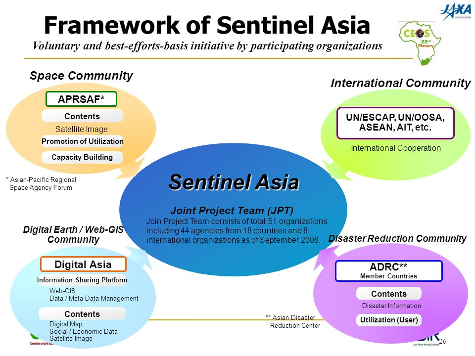 26 Sentinel Asia APRSAF* Space Community Satellite Image Contents Promotion of Utilization Capacity Building Web-GIS Data / Meta Data Management Information Sharing Platform Contents Digital Asia Digital Earth / Web-GIS Community Digital Map Social / Economic Data Satellite Image Disaster Reduction Community Disaster Information Contents Utilization (User) ADRC** Member Countries Framework of Sentinel Asia UN/ESCAP, UN/OOSA, ASEAN, AIT, etc.