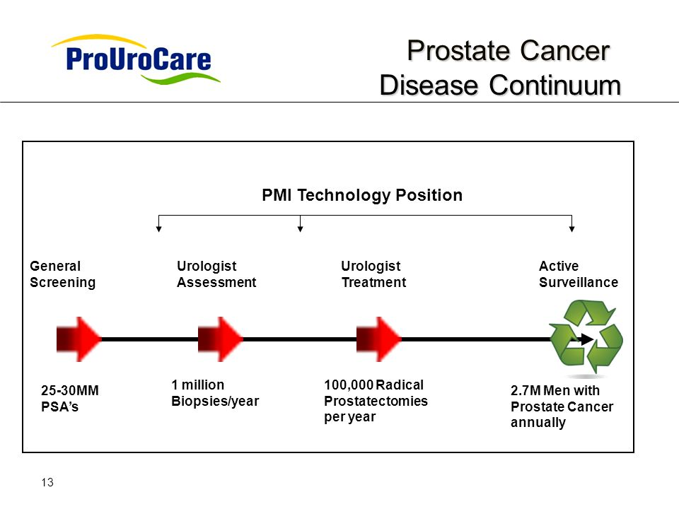 13 Prostate Cancer Disease Continuum Prostate Cancer Disease Continuum General Screening Urologist Assessment Urologist Treatment Active Surveillance 25-30MM PSAs 1 million Biopsies/year 100,000 Radical Prostatectomies per year PMI Technology Position 2.7M Men with Prostate Cancer annually