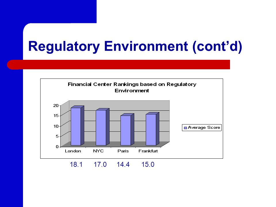 Regulatory Environment (contd) 18.1 17.0 14.4 15.0