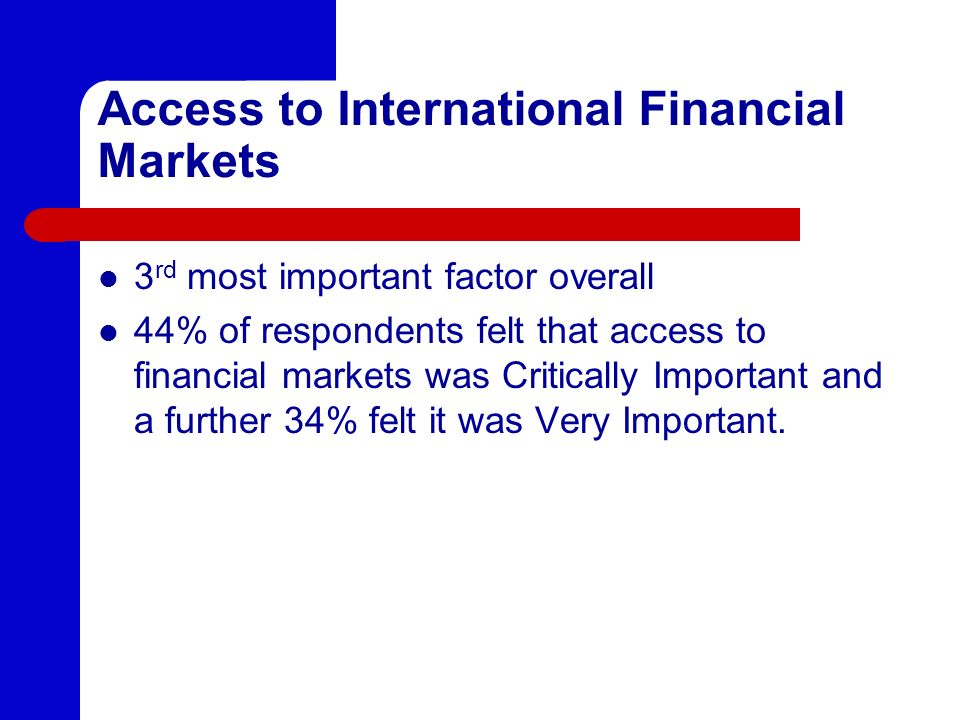 Access to International Financial Markets 3 rd most important factor overall 44% of respondents felt that access to financial markets was Critically Important and a further 34% felt it was Very Important.