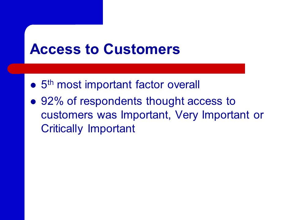 Access to Customers 5 th most important factor overall 92% of respondents thought access to customers was Important, Very Important or Critically Impo