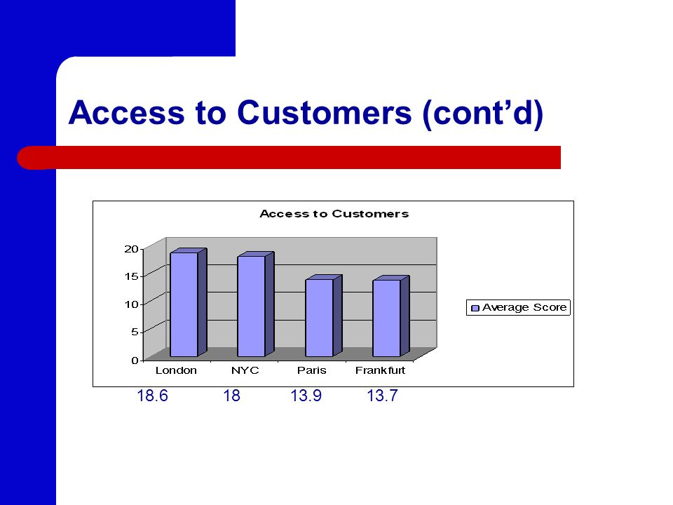 Access to Customers (contd) 18.6 18 13.9 13.7