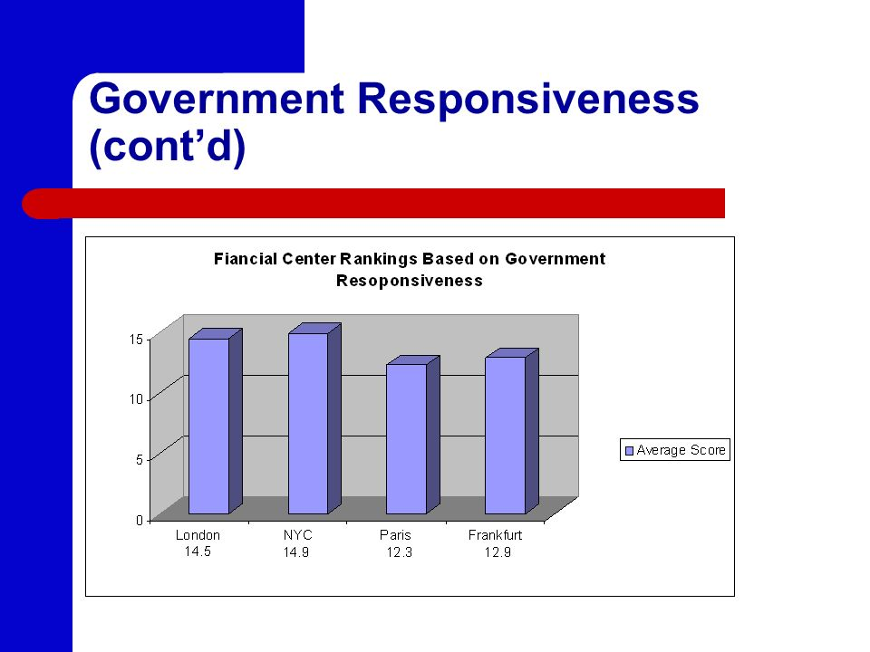Government Responsiveness (contd)