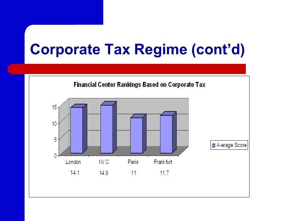 Corporate Tax Regime (contd)