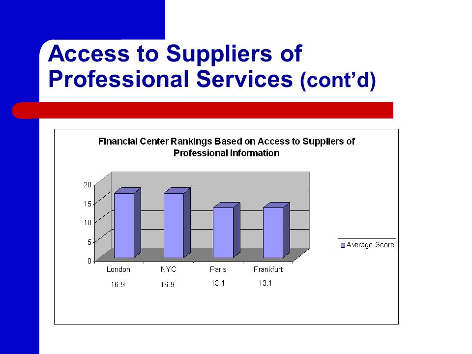 Access to Suppliers of Professional Services (contd)