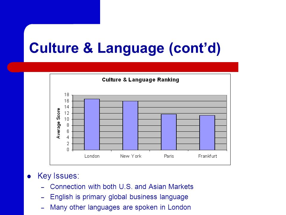 Culture & Language (contd) Key Issues: – Connection with both U.S. and Asian Markets – English is primary global business language – Many other langua