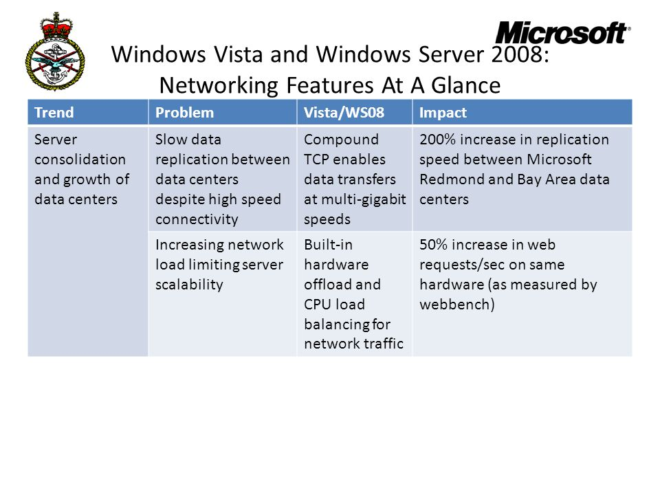 Windows Vista and Windows Server 2008: Networking Features At A Glance TrendProblemVista/WS08Impact Server consolidation and growth of data centers Slow data replication between data centers despite high speed connectivity Compound TCP enables data transfers at multi-gigabit speeds 200% increase in replication speed between Microsoft Redmond and Bay Area data centers Increasing network load limiting server scalability Built-in hardware offload and CPU load balancing for network traffic 50% increase in web requests/sec on same hardware (as measured by webbench)