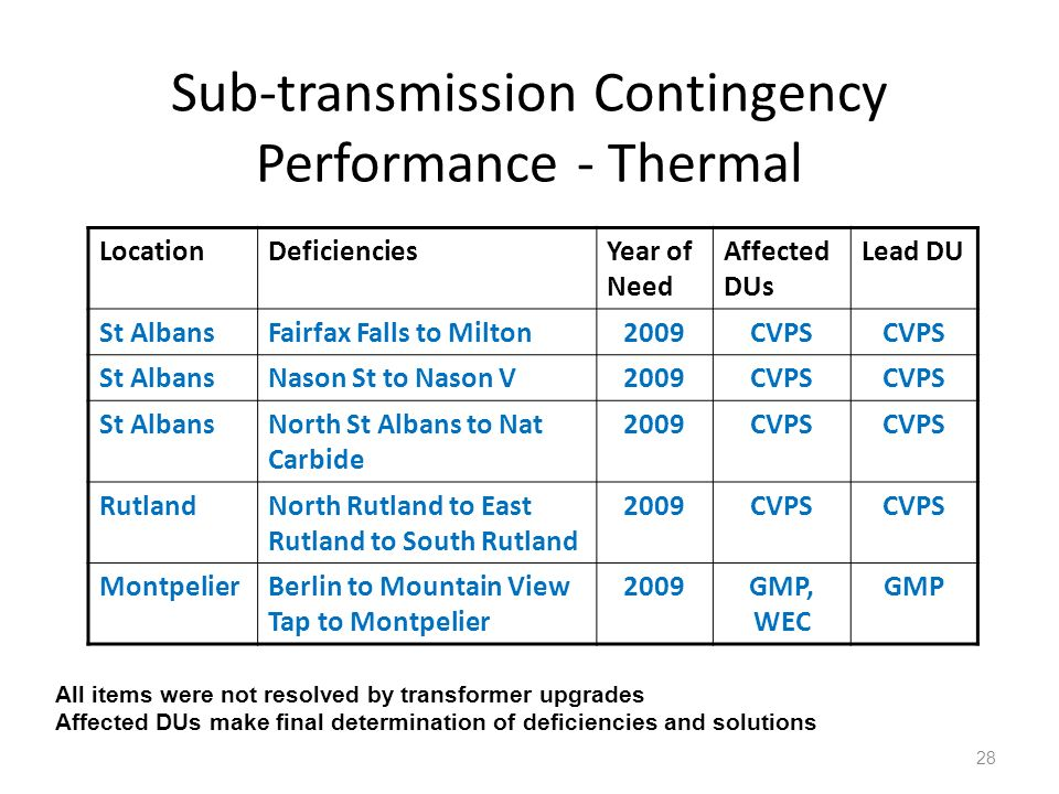 Sub-transmission Contingency Performance - Thermal 28 LocationDeficienciesYear of Need Affected DUs Lead DU St AlbansFairfax Falls to Milton2009CVPS S