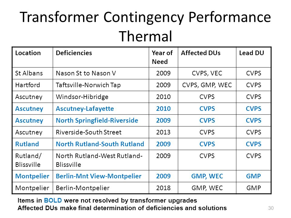 Transformer Contingency Performance Thermal 30 Items in BOLD were not resolved by transformer upgrades Affected DUs make final determination of defici