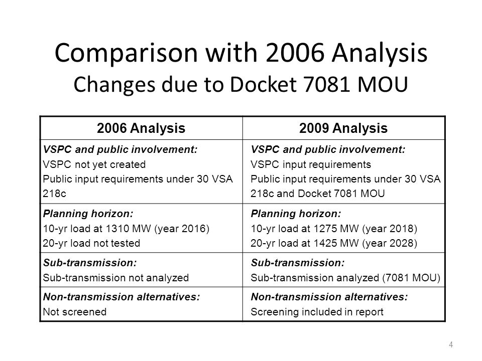 Comparison with 2006 Analysis Changes due to Docket 7081 MOU 4 2006 Analysis2009 Analysis VSPC and public involvement: VSPC not yet created Public inp