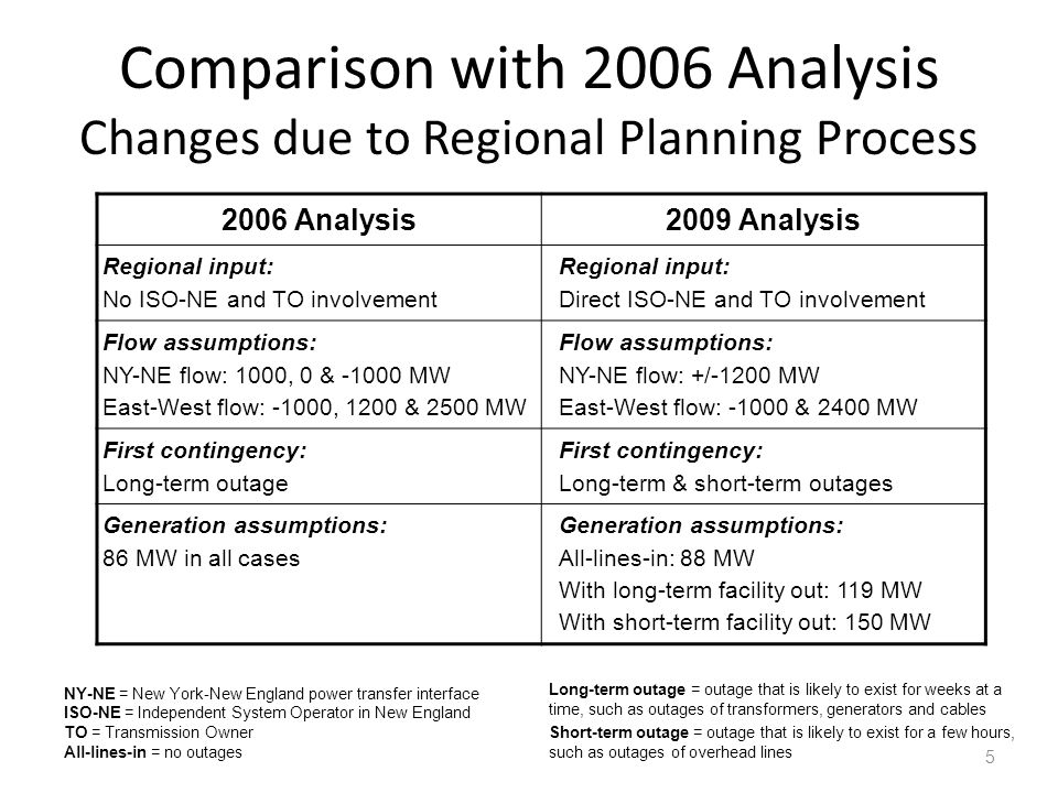 Comparison with 2006 Analysis Changes due to Regional Planning Process 5 NY-NE = New York-New England power transfer interface ISO-NE = Independent System Operator in New England TO = Transmission Owner All-lines-in = no outages Long-term outage = outage that is likely to exist for weeks at a time, such as outages of transformers, generators and cables Short-term outage = outage that is likely to exist for a few hours, such as outages of overhead lines 2006 Analysis2009 Analysis Regional input: No ISO-NE and TO involvement Regional input: Direct ISO-NE and TO involvement Flow assumptions: NY-NE flow: 1000, 0 & -1000 MW East-West flow: -1000, 1200 & 2500 MW Flow assumptions: NY-NE flow: +/-1200 MW East-West flow: -1000 & 2400 MW First contingency: Long-term outage First contingency: Long-term & short-term outages Generation assumptions: 86 MW in all cases Generation assumptions: All-lines-in: 88 MW With long-term facility out: 119 MW With short-term facility out: 150 MW