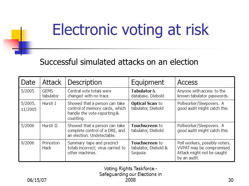 06/15/07 Voting Rights Taskforce - Safeguarding our Elections in 200830 Electronic voting at risk Successful simulated attacks on an election Poll workers, possibly voters.