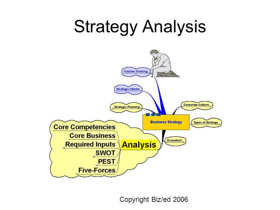 Strategy Analysis Copyright Biz/ed 2006