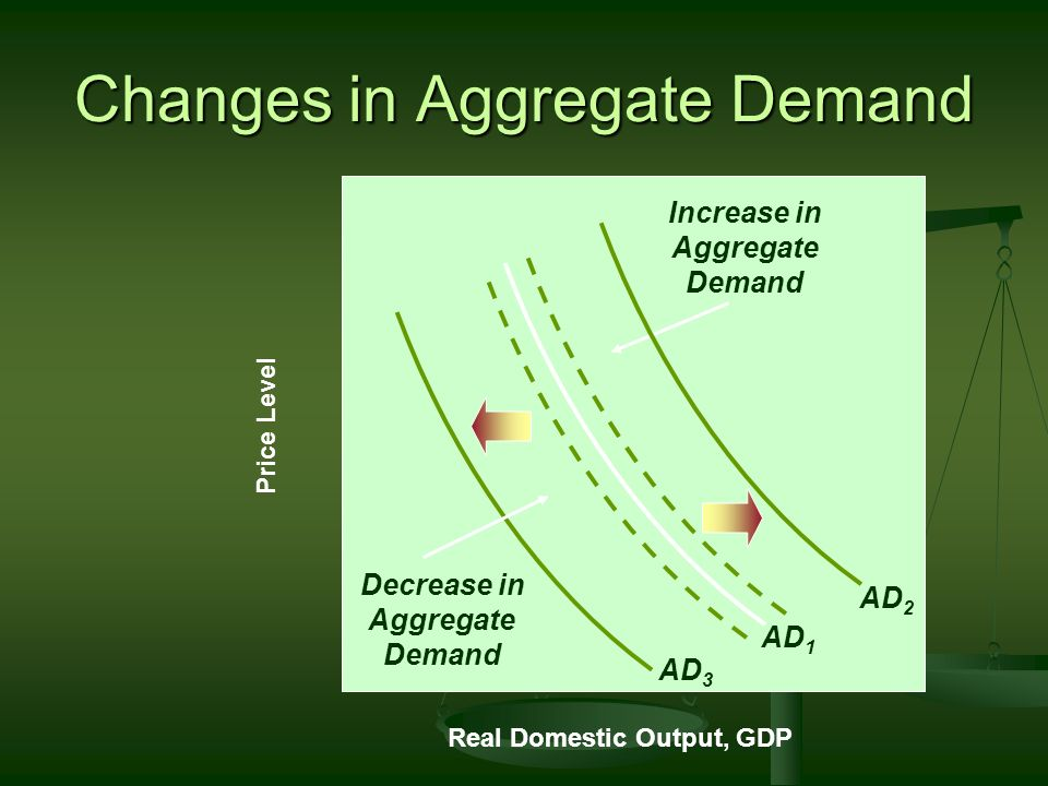Changes in Aggregate Demand Expected Returns Expected Returns About Future Business Conditions About Future Business Conditions Technology Technology