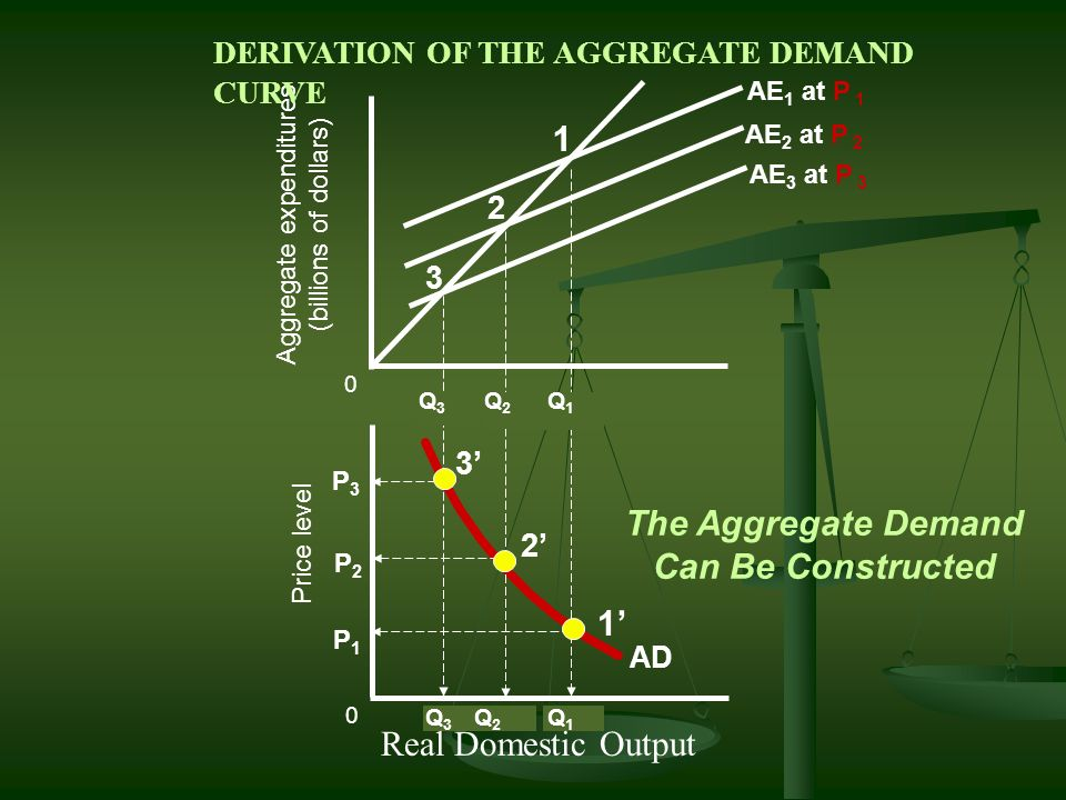 Derivation of the Aggregate Demand Curve from the Aggregate Expenditures Model …