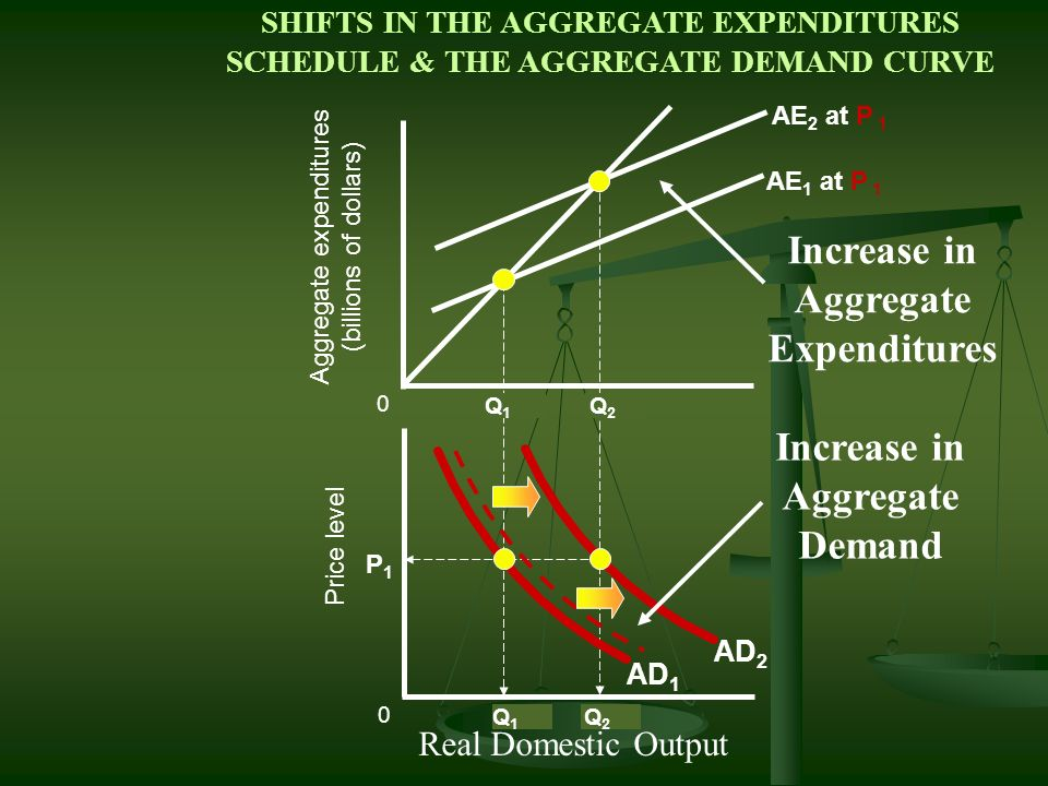Aggregate expenditures (billions of dollars) 0 0 Price level Q1Q1 P1P1 AE 1 at P 1 1 1 P2P2 AE 2 at P 2 2 2 AE 3 at P 3 3 P3P3 3 The Aggregate Demand