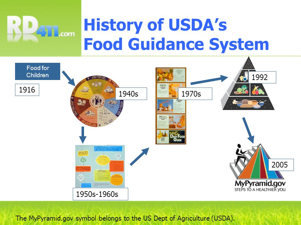 The MyPyramid.gov symbol belongs to the US Dept of Agriculture (USDA). History of USDAs Food Guidance System 1940s 1950s-1960s 1970s 1992 2005 Food fo