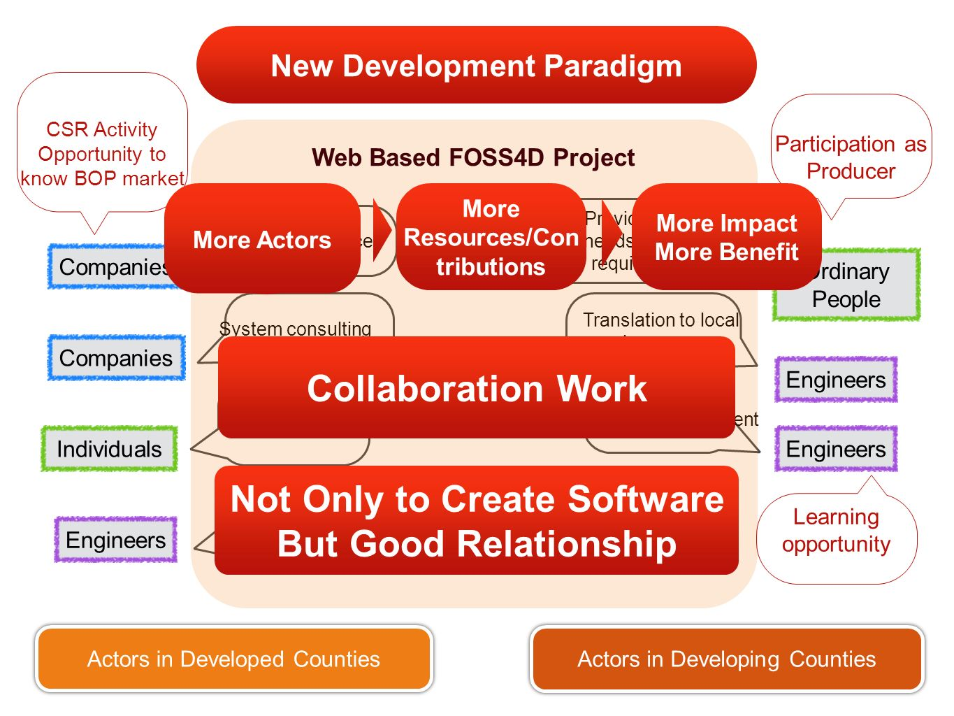 New Development Paradigm CompaniesIndividualsOrdinary People Engineers System consulting P2P funding Free cloud service Programming Providing real needs/system requirement EngineersCompanies Actors in Developed Counties Actors in Developing Counties System development Engineers Translation to local language Web Based FOSS4D Project Participation as Producer Learning opportunity CSR Activity Opportunity to know BOP market More Impact More Benefit More Actors More Resources/Con tributions Collaboration Work Not Only to Create Software But Good Relationship