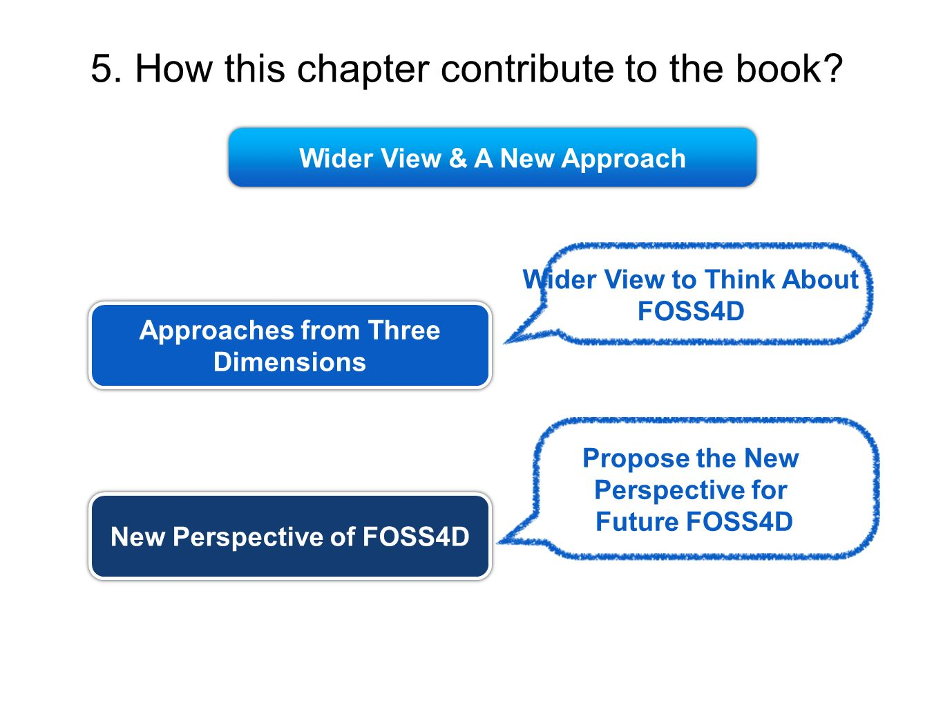 5. How this chapter contribute to the book? Approaches from Three Dimensions New Perspective of FOSS4D Wider View to Think About FOSS4D Propose the Ne