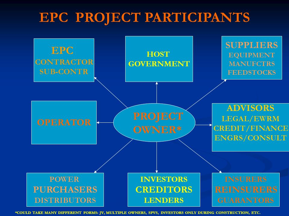 EPC CONTRACTOR SUB-CONTR OPERATOR POWER PURCHASERS DISTRIBUTORS HOST GOVERNMENT SUPPLIERS EQUIPMENT MANUFCTRS FEEDSTOCKS ADVISORS LEGAL/EWRM CREDIT/FI