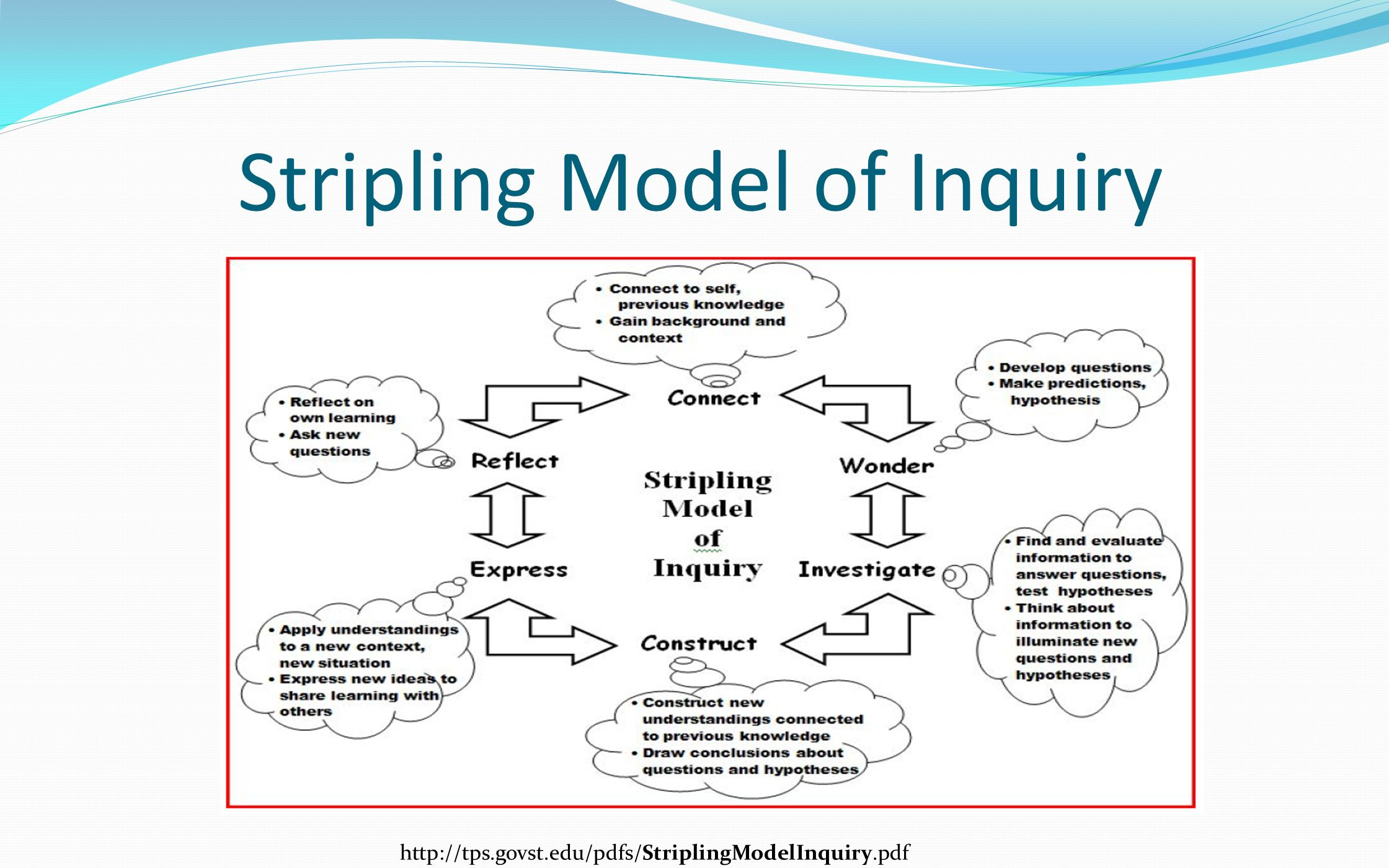 Stripling Model of Inquiry