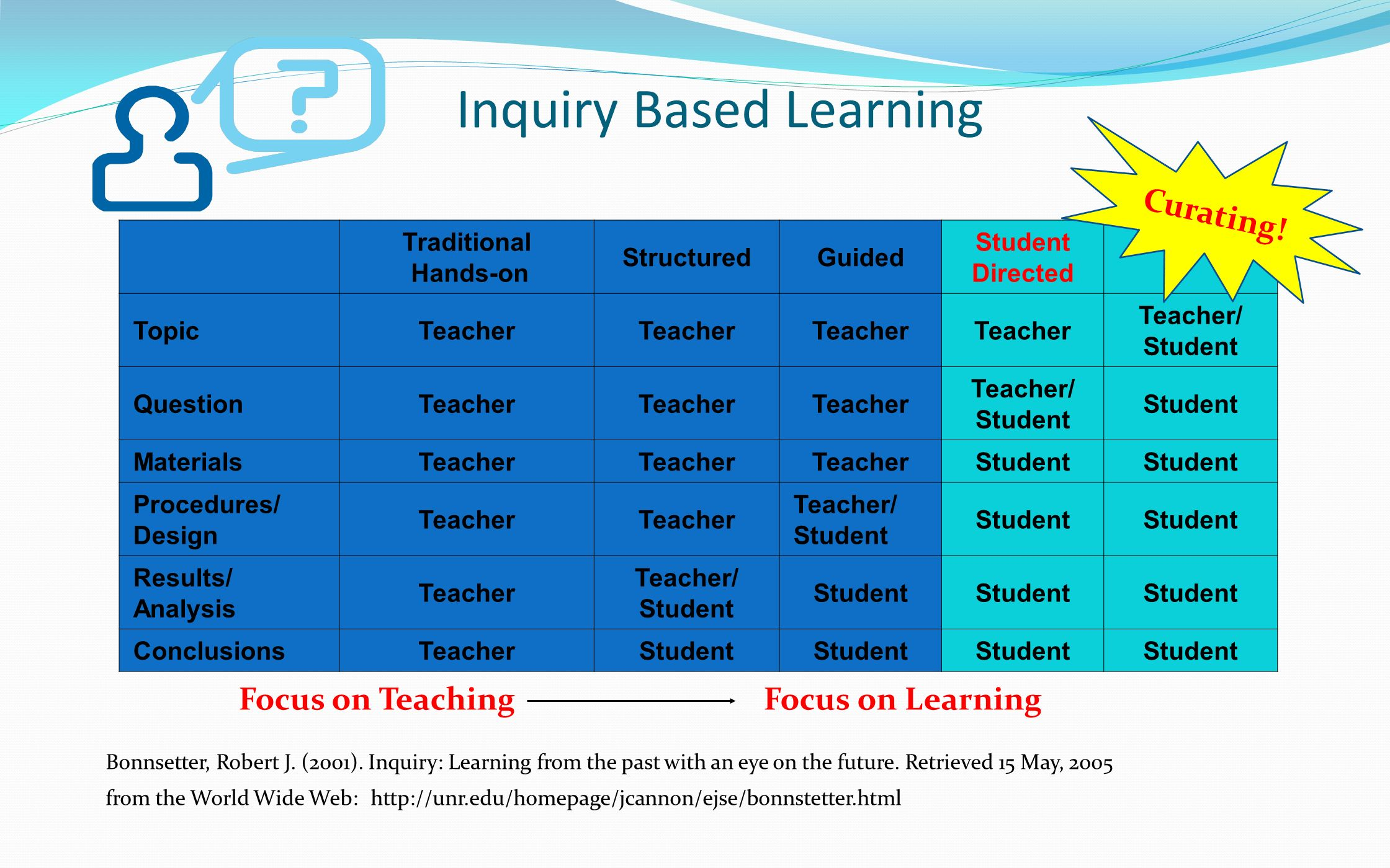 Inquiry Based Learning Traditional Hands-on StructuredGuided Student Directed TopicTeacher Teacher/ Student QuestionTeacher Teacher/ Student MaterialsTeacher Student Procedures/ Design Teacher Teacher/ Student Results/ Analysis Teacher Teacher/ Student ConclusionsTeacherStudent Bonnsetter, Robert J.
