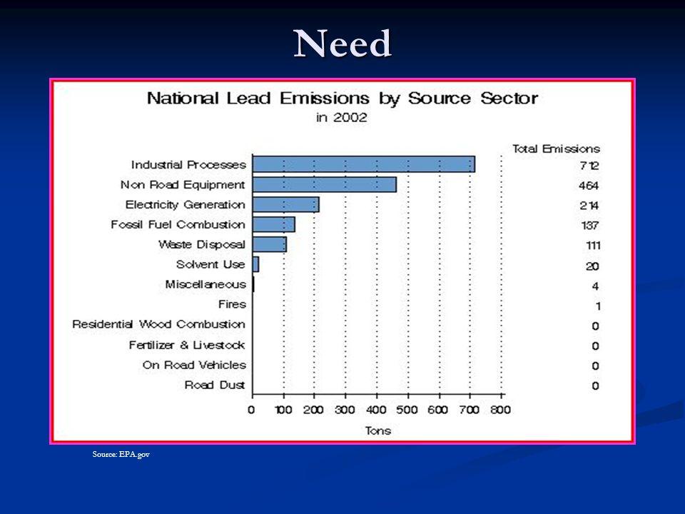 Need Source: EPA.gov