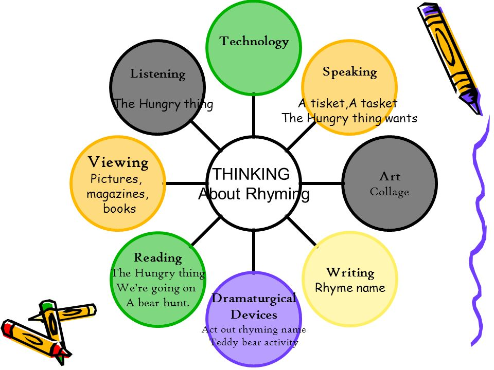 THINKING About Rhyming Technology Speaking A tisket,A tasket The Hungry thing wants Art Collage Writing Rhyme name Dramaturgical Devices Act out rhyming name Teddy bear activity Reading The Hungry thing Were going on A bear hunt.