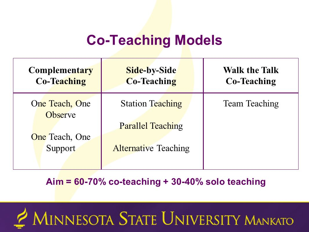 Co-Teaching Models Aim = 60-70% co-teaching + 30-40% solo teaching Complementary Co-Teaching One Teach, One Observe One Teach, One Support Side-by-Sid