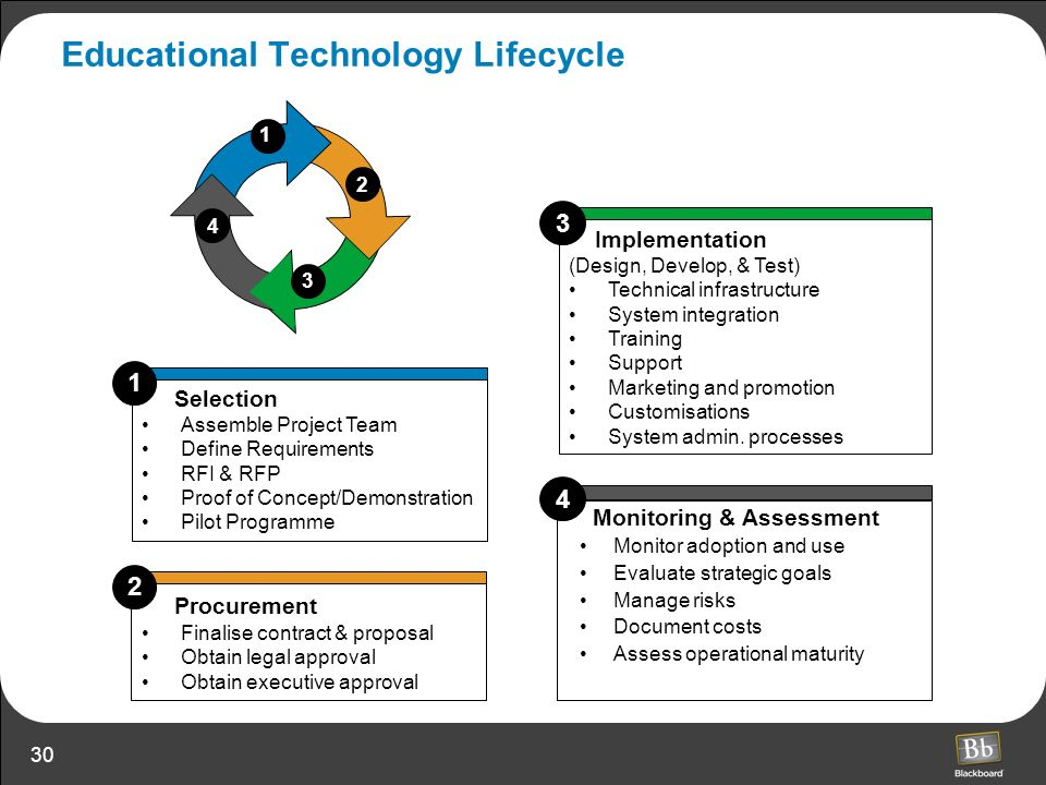 30 Implementation (Design, Develop, & Test) Technical infrastructure System integration Training Support Marketing and promotion Customisations System