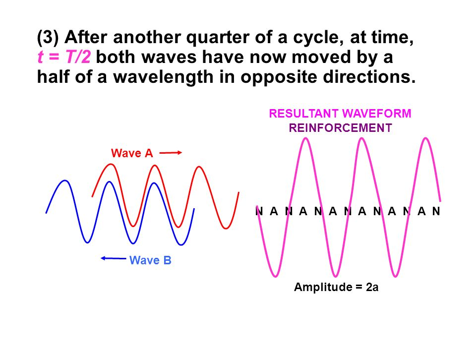 (3) After another quarter of a cycle, at time, t = T/2 both waves have now moved by a half of a wavelength in opposite directions. Wave B Wave A Ampli