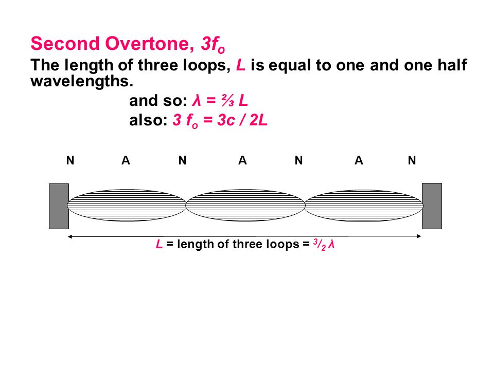 Second Overtone, 3f o The length of three loops, L is equal to one and one half wavelengths. and so: λ = L also: 3 f o = 3c / 2L L = length of three l