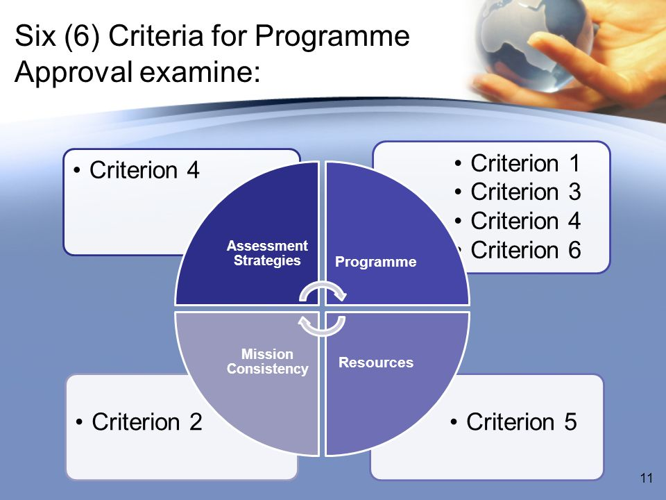 Six (6) Criteria for Programme Approval examine: Criterion 5Criterion 2 Criterion 1 Criterion 3 Criterion 4 Criterion 6 Criterion 4 Assessment Strategies Programme Resources Mission Consistency 11