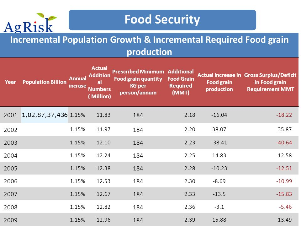 Food Security Incremental Population Growth & Incremental Required Food grain production YearPopulation Billion Annual incrase Actual Addition al Numbers ( Million) Prescribed Minimum Food grain quantity KG per person/annum Additional Food Grain Required (MMT) Actual Increase in Food grain production Gross Surplus/Deficit in Food grain Requirement MMT 2001 1,02,87,37,436 1.15% 11.83 184 2.18-16.04 -18.22 2002 1.15% 11.97 184 2.2038.07 35.87 2003 1.15% 12.10 184 2.23-38.41 -40.64 2004 1.15% 12.24 184 2.2514.83 12.58 2005 1.15% 12.38 184 2.28-10.23 -12.51 2006 1.15% 12.53 184 2.30-8.69 -10.99 2007 1.15% 12.67 184 2.33-13.5 -15.83 2008 1.15% 12.82 184 2.36-3.1 -5.46 2009 1.15% 12.96 184 2.3915.88 13.49