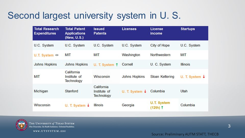 Second largest university system in U. S. 3 Source: Preliminary AUTM STATT, THECB