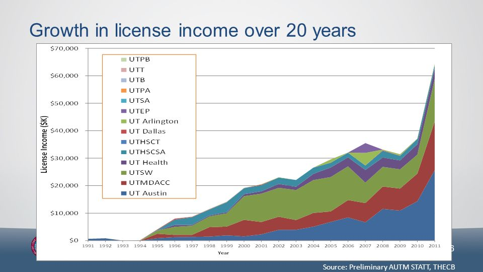 6 Source: Preliminary AUTM STATT, THECB Growth in license income over 20 years