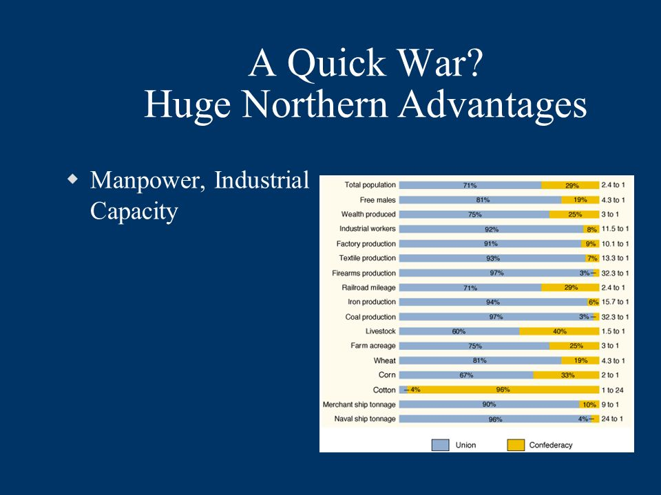 A Quick War Huge Northern Advantages Manpower, Industrial Capacity