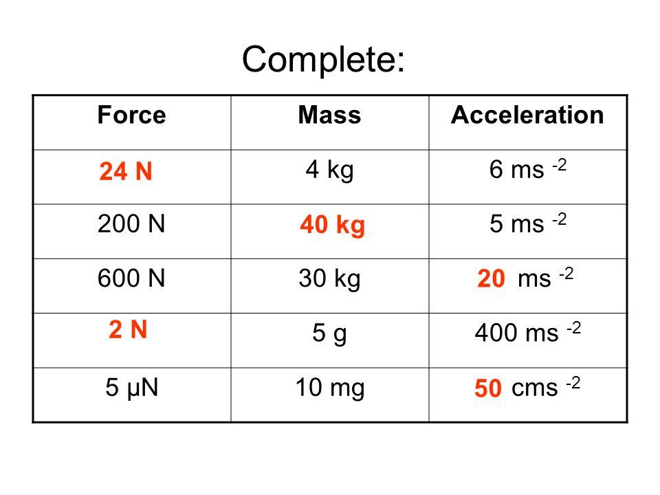 Answers ForceMassAcceleration 24 N4 kg6 ms -2 200 N40 kg5 ms -2 600 N30 kg20 ms -2 2 N5 g400 ms -2 5 μN10 mg50 cms -2 24 N 40 kg 20 2 N 50 Complete: