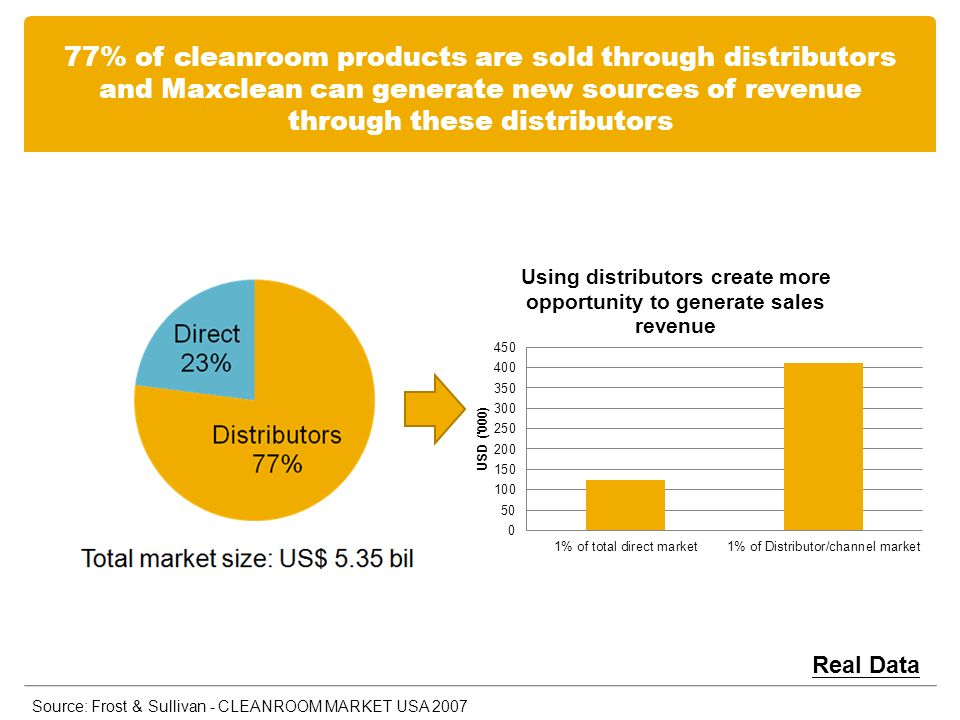 77% of cleanroom products are sold through distributors and Maxclean can generate new sources of revenue through these distributors Source: Frost & Sullivan - CLEANROOM MARKET USA 2007 Real Data