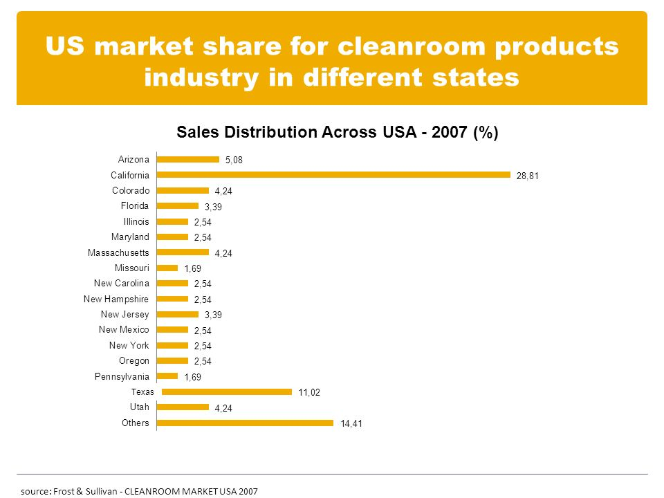 US market share for cleanroom products industry in different states source: Frost & Sullivan - CLEANROOM MARKET USA 2007 Texas