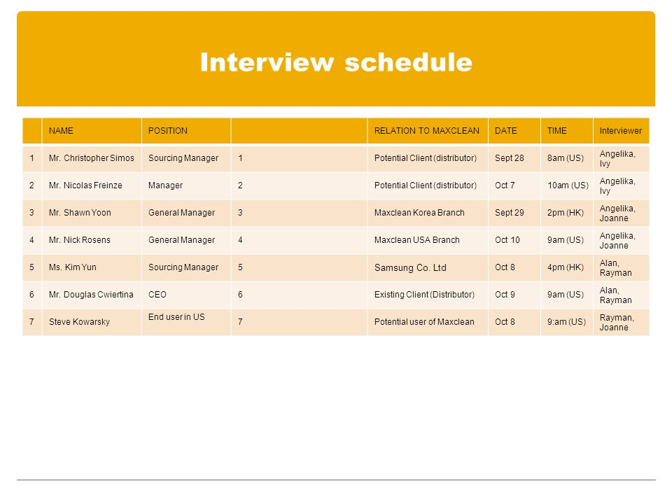 Interview schedule NAMEPOSITION RELATION TO MAXCLEANDATETIMEInterviewer 1Mr.