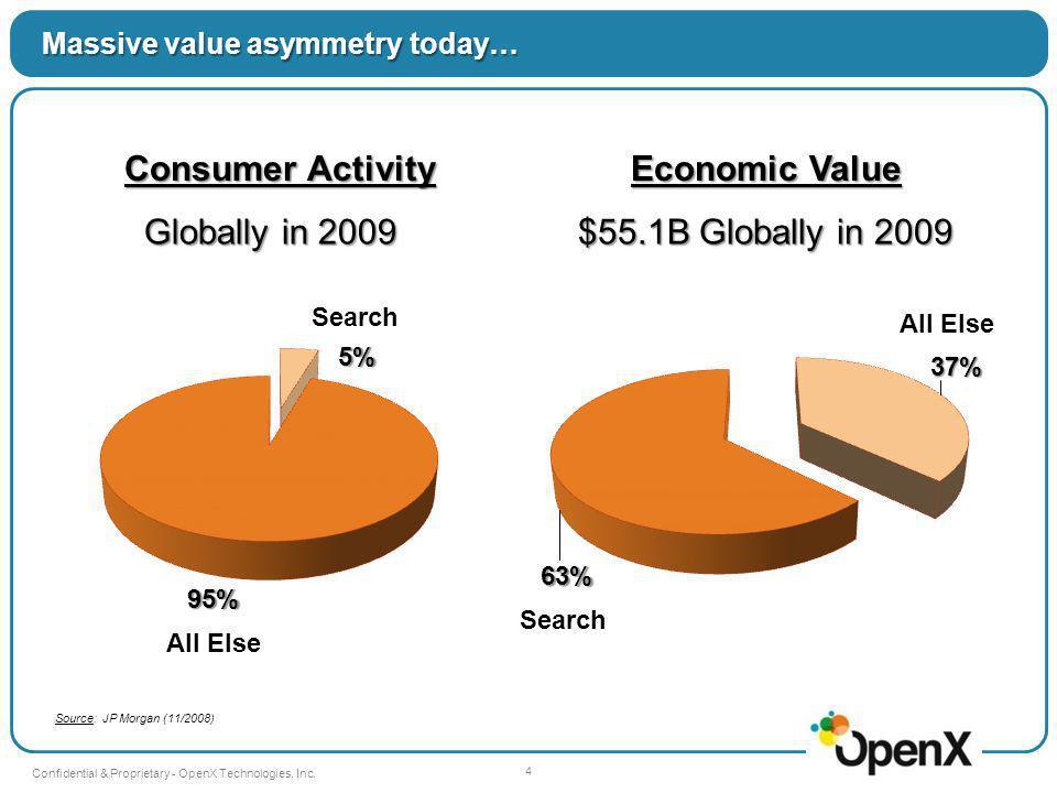 5 Confidential & Proprietary - OpenX Technologies, Inc.