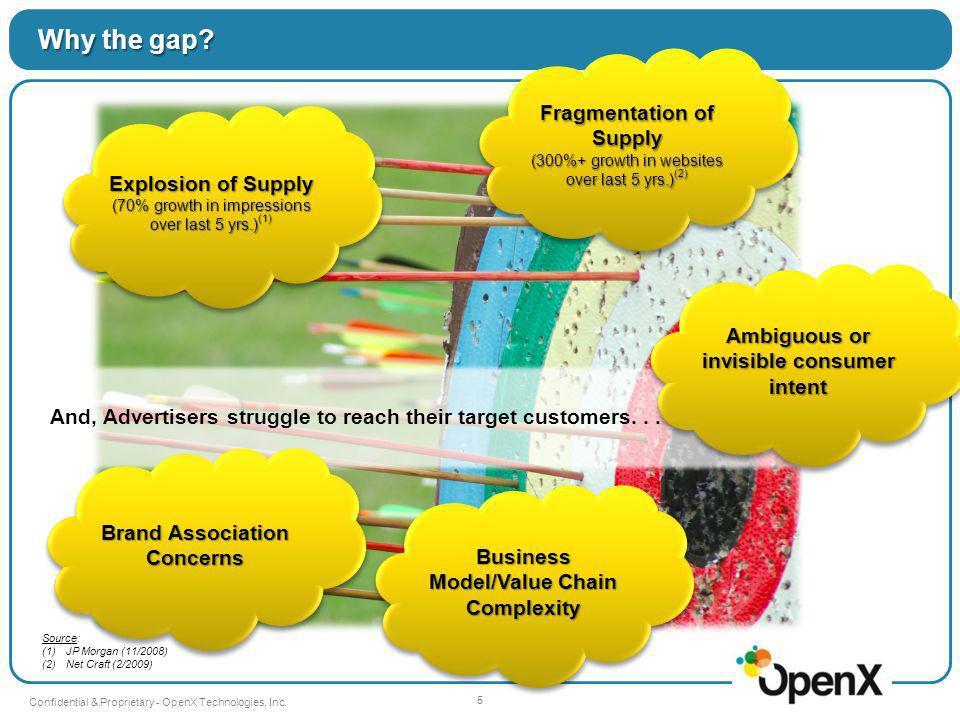 6 Confidential & Proprietary - OpenX Technologies, Inc.