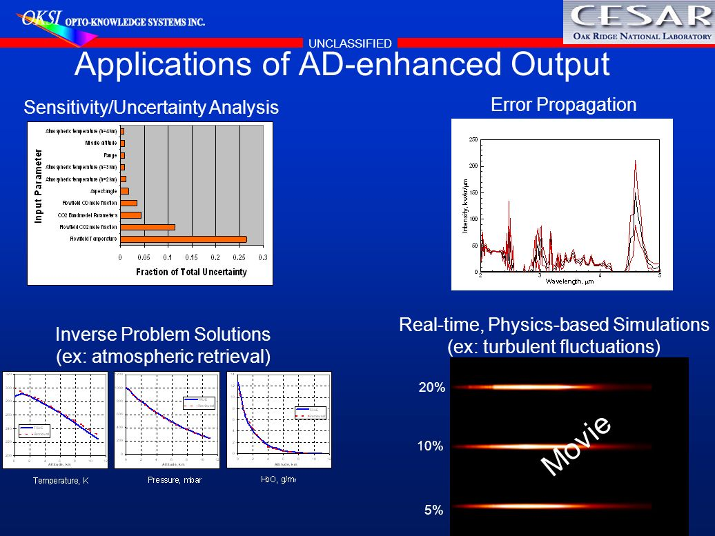 UNCLASSIFIED Applications of AD-enhanced Output Sensitivity/Uncertainty Analysis Real-time, Physics-based Simulations (ex: turbulent fluctuations) Inv