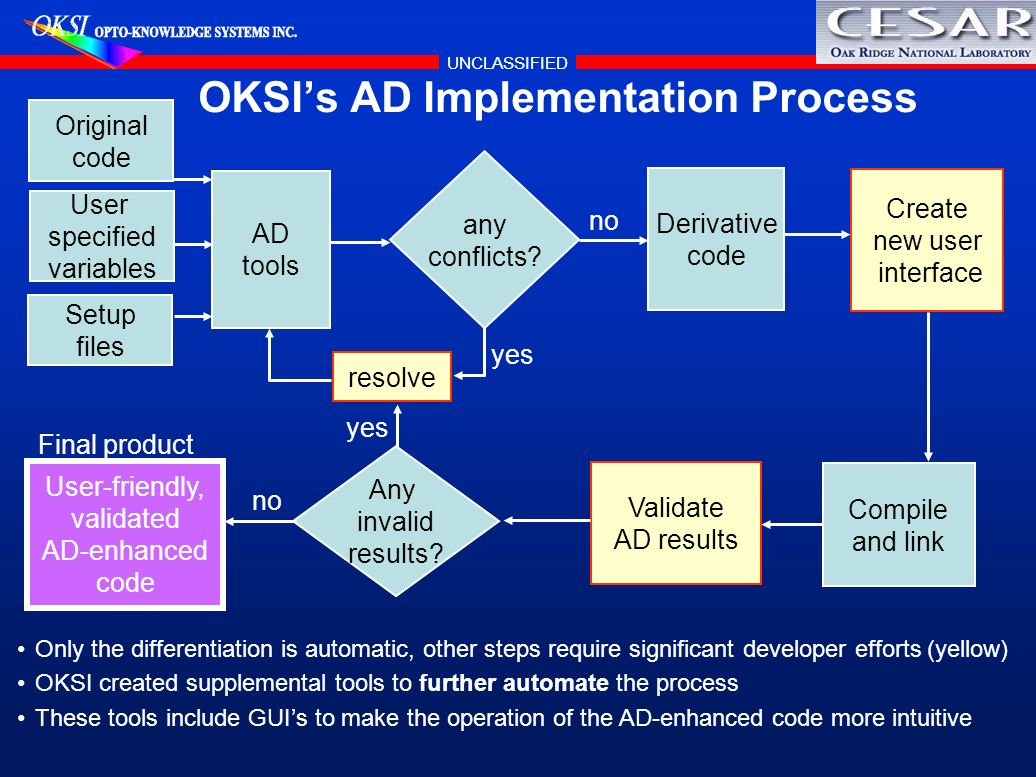 UNCLASSIFIED OKSIs AD Implementation Process Original code User specified variables Setup files AD tools any conflicts? Derivative code Create new use